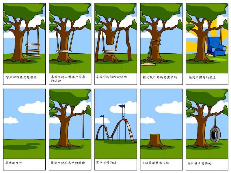 軟體專案是忦真的如此...